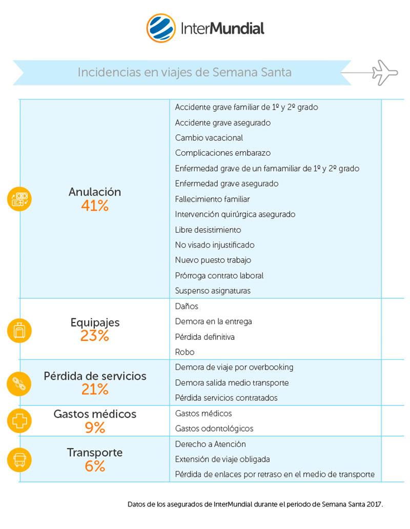 incidencias viajes semana santa. Intermundial 2 - ¿Cuáles son las principales incidencias que ocurren durante las vacaciones de Semana Santa?