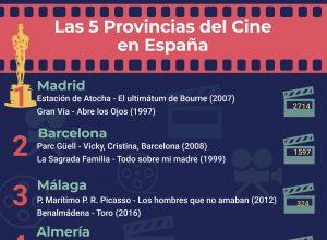 las 5 provincias del cine en espana 300x220 - Revista Más Viajes