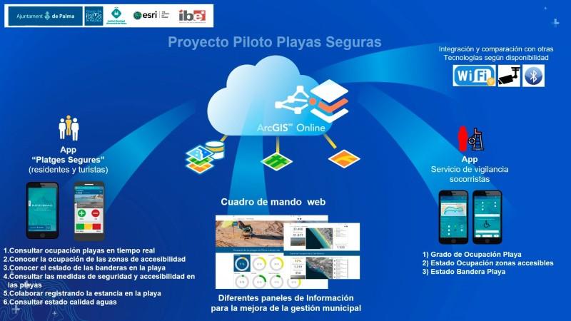 """app """"Playas Seguras"""""""